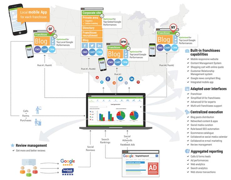 MOS Marketing Operation Systems SeoSamba Serachbooster