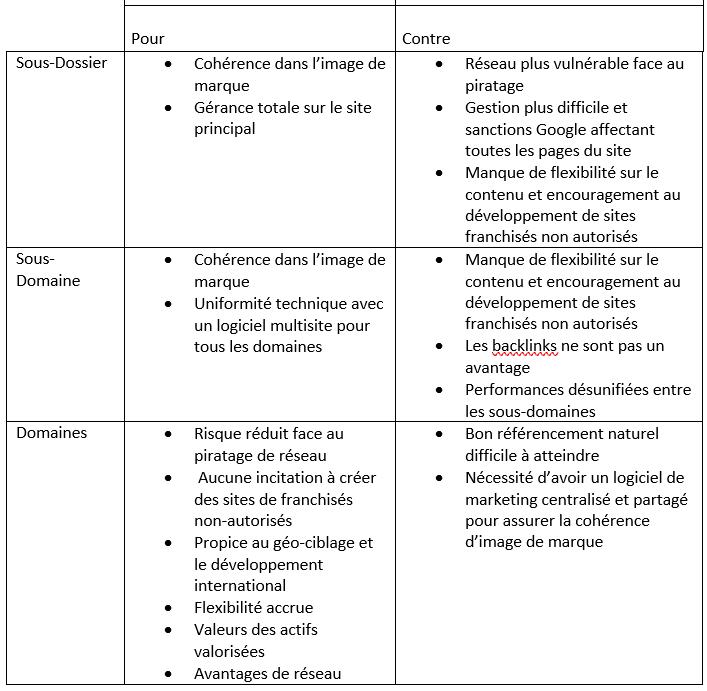 Tableau comparatif des avantages et inconvénients des domaines répertoires et sous-domaine pour une structure multisites