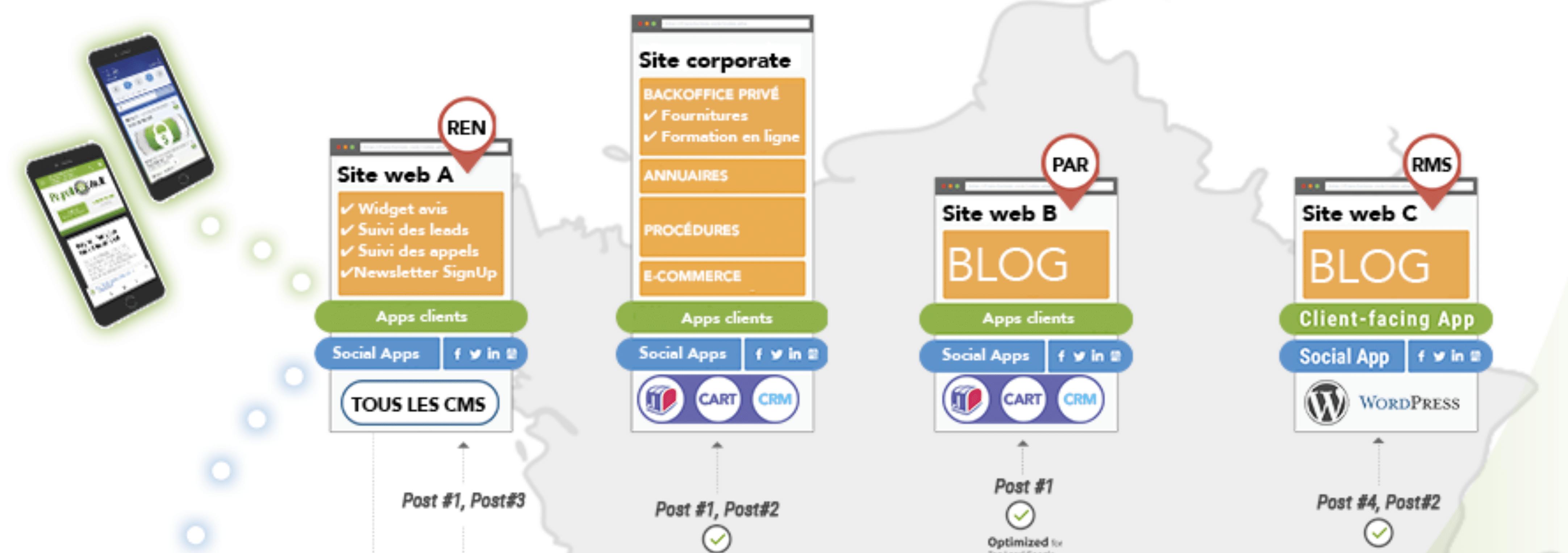 Outils de gestion des avis clients du hub marketing Searchbooster