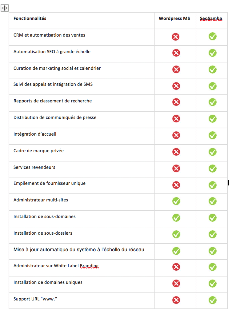Comparatif SeoToaster WordPress Multisite par Searchbooster