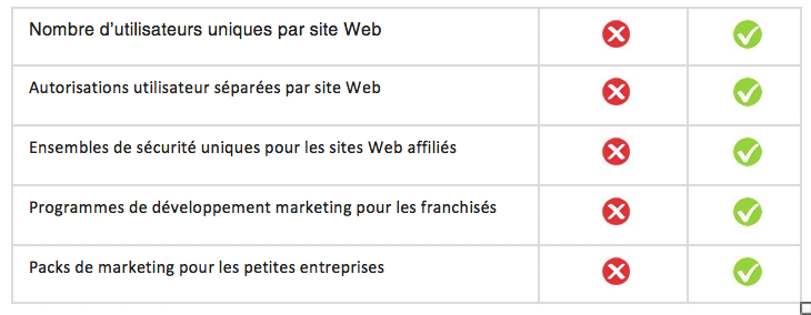 Fonctionnalités SeoToaster VS WordPress Multisite par Searchbooster