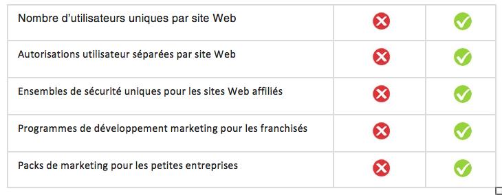 Fonctionnalités SeoToaster VS WordPress Multisite par Searchbooster